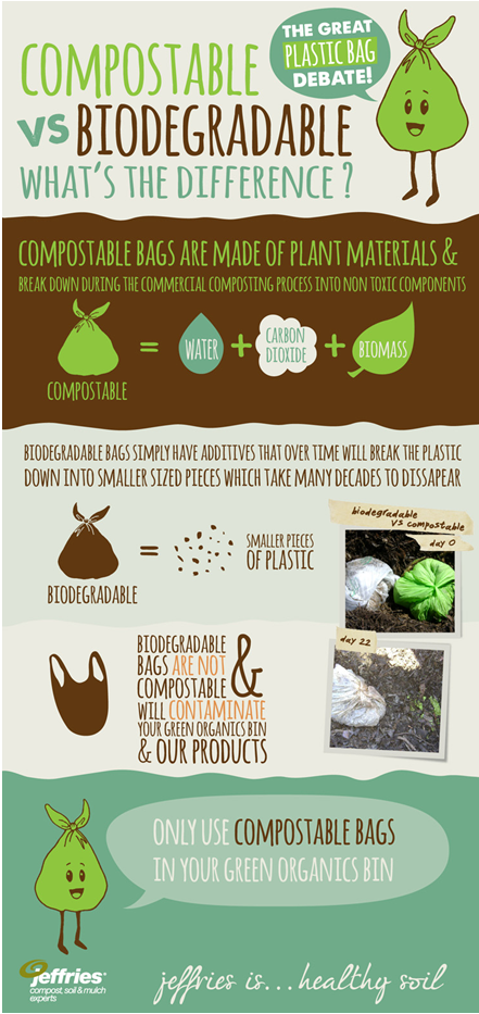 Compostable Vs Biodegradable Bags East Waste